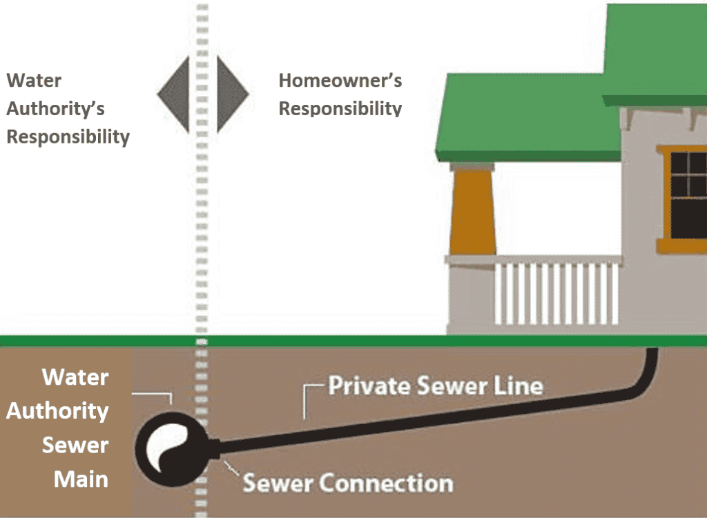 Sewer Line Who Is Responsable